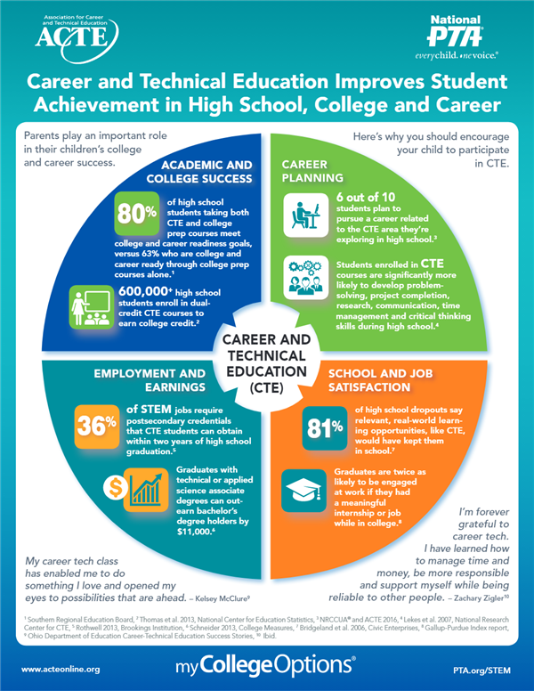 CTE Improves Student Achievement in HS, College and Career